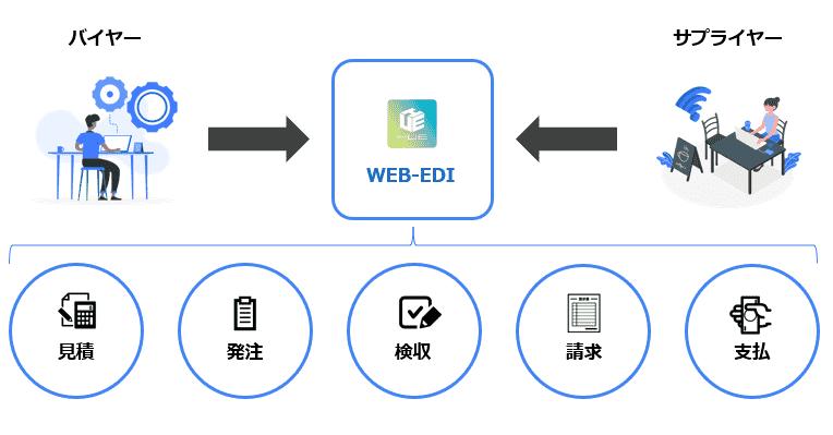 購買WEB-EDI