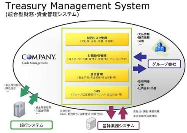 「COMPANY Cash Management」システム全体像